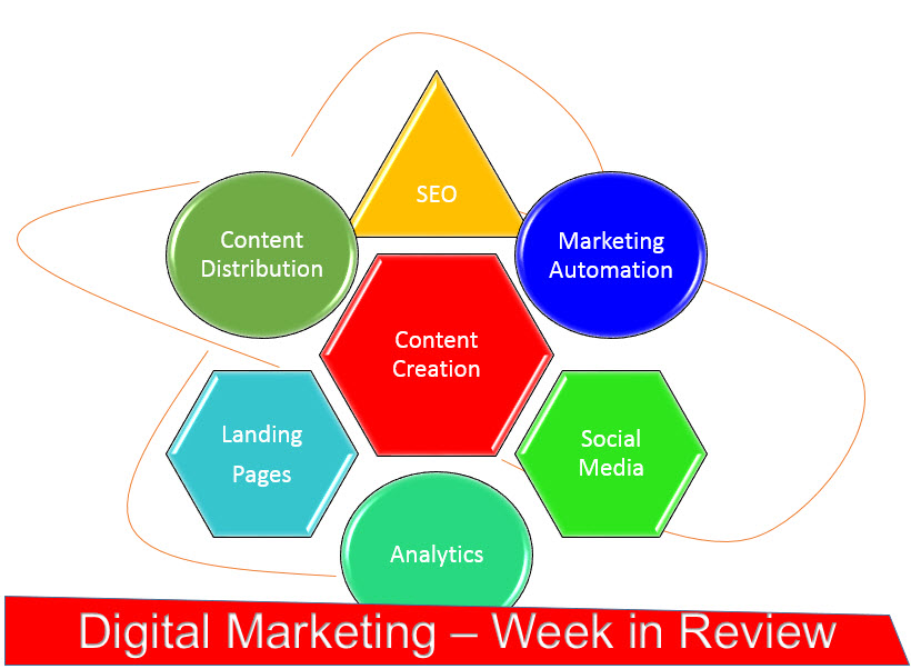 Digital Marketing Weekly Review