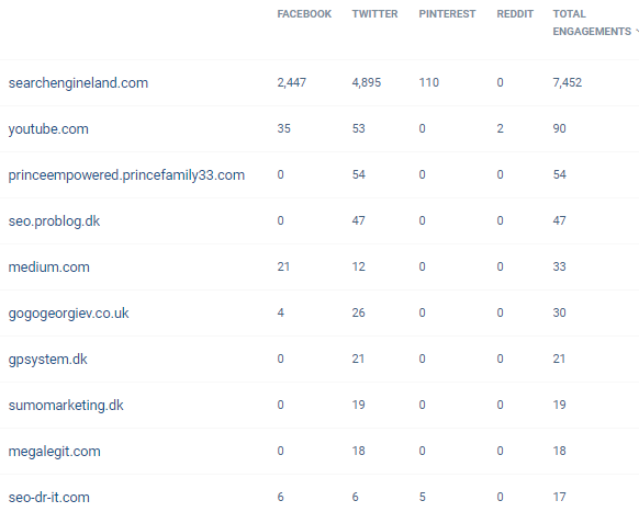 10 most engaged domains by network