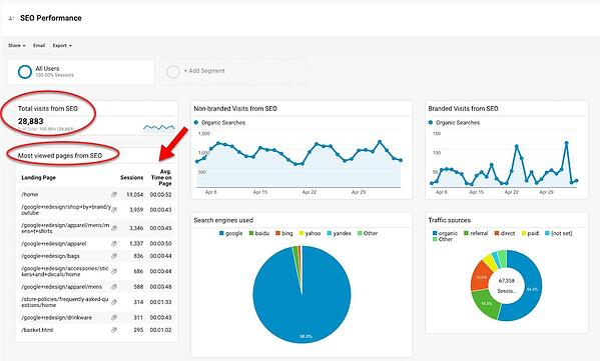 google analytics topic clusters