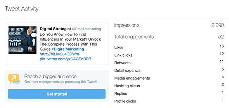 Twitter Engagement breakdown for twitter marketing strategy