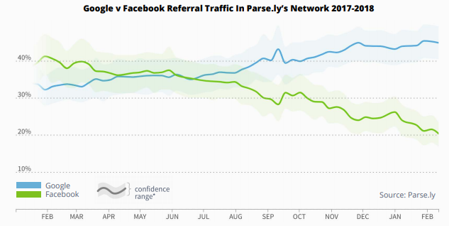 FB referral trends post2017