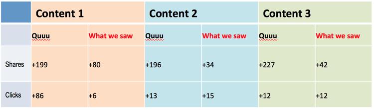 quuu promote case study