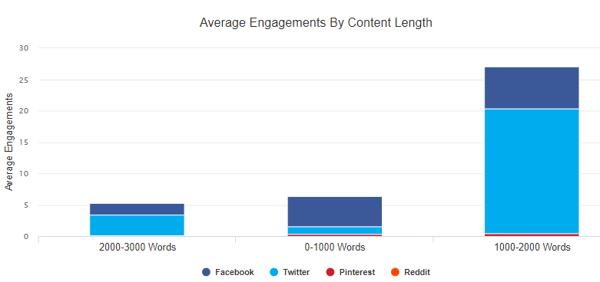 average engagemen by length 2