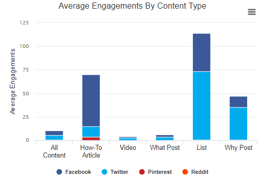 average engagement by content type 2