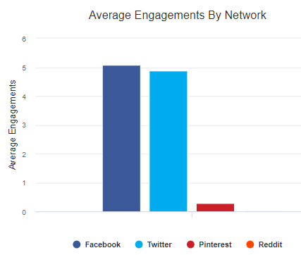 avg engagements by network 2