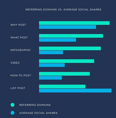 backlinks vs social shares by content type