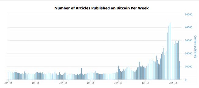 bitcoin articles per week