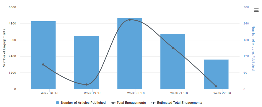 engagement by week 2
