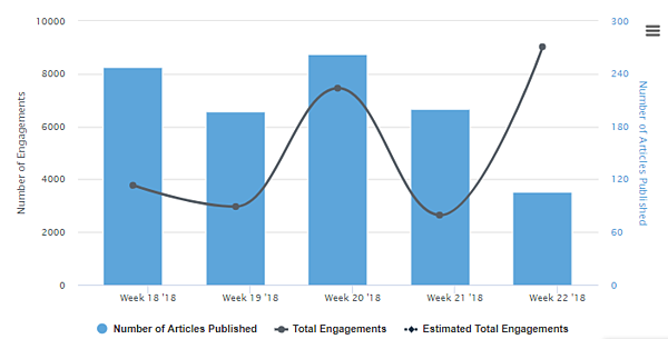 engagements and publish over time