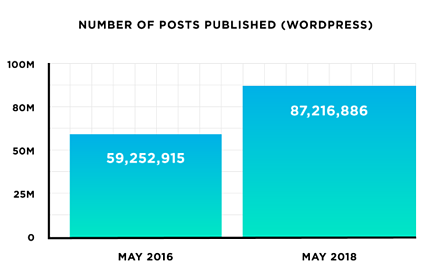 wordpress posts 2016 vs 2018