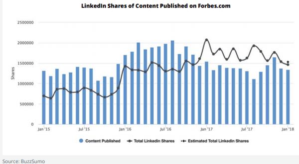 linkedin shares for forbes