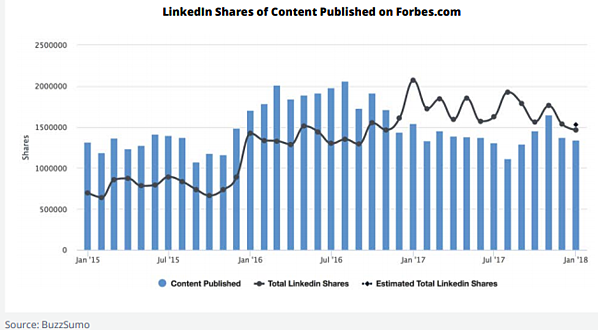 linkedin shares for forbes