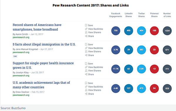 pew sharing links buzzsumo