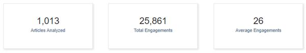 average engagement seo