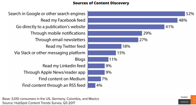 sources of content discovery