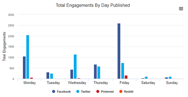 total engagements by day 2